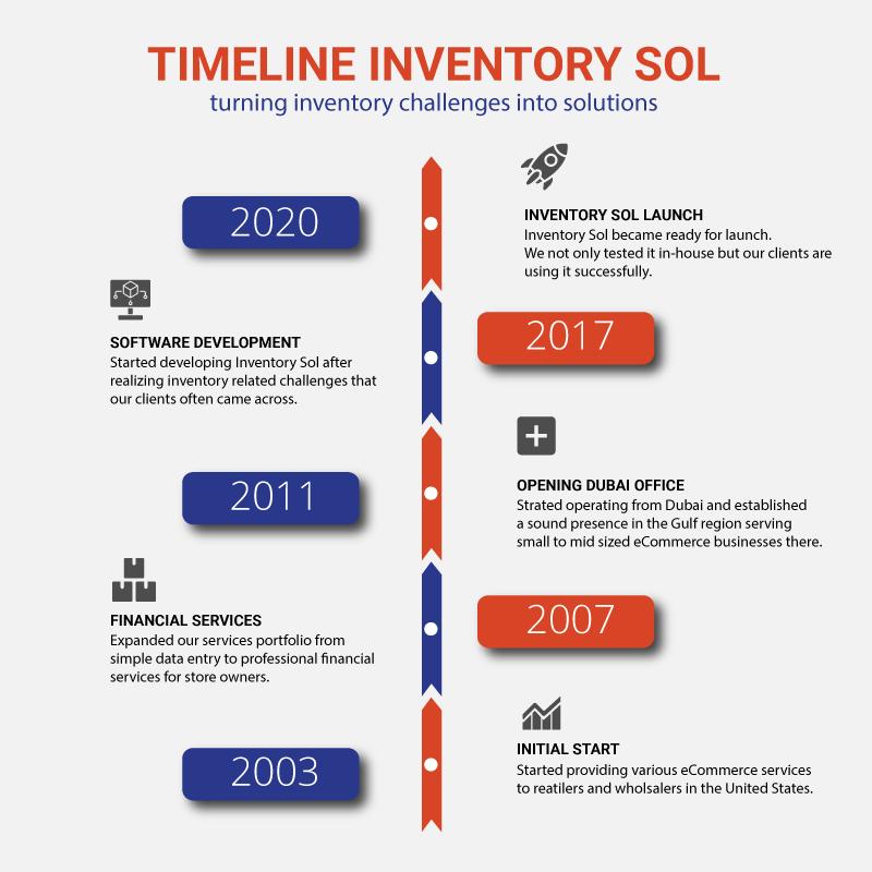 inventory sol vertical timeline